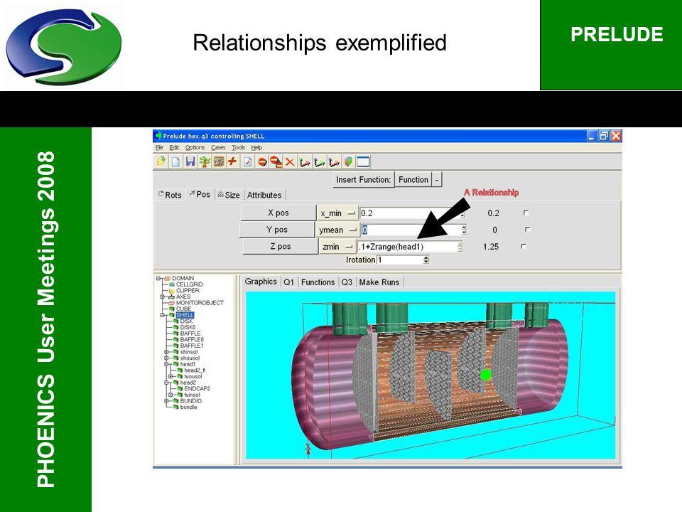 PHOENICS User Meetings 2008 PRELUDE Relationships exemplified