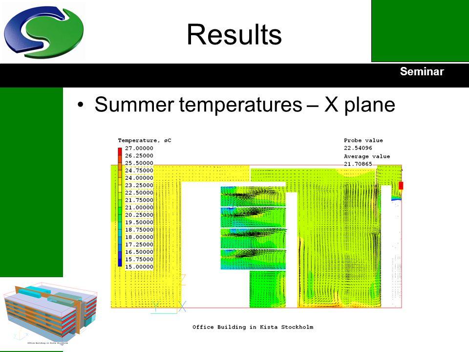 Seminar Results Summer temperatures – X plane