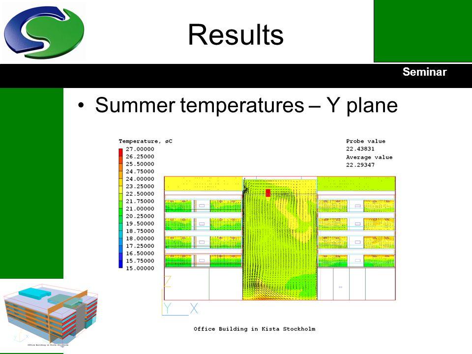 Seminar Results Summer temperatures – Y plane