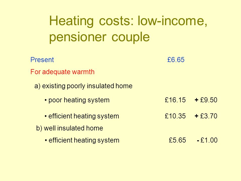 Heating costs: low-income, pensioner couple Present £6.65 For adequate warmth a) existing poorly insulated home poor heating system £16.15 + £9.50 efficient heating system£10.35 + £3.70 b) well insulated home efficient heating system £5.65 - £1.00