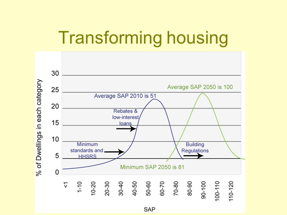 Transforming housing