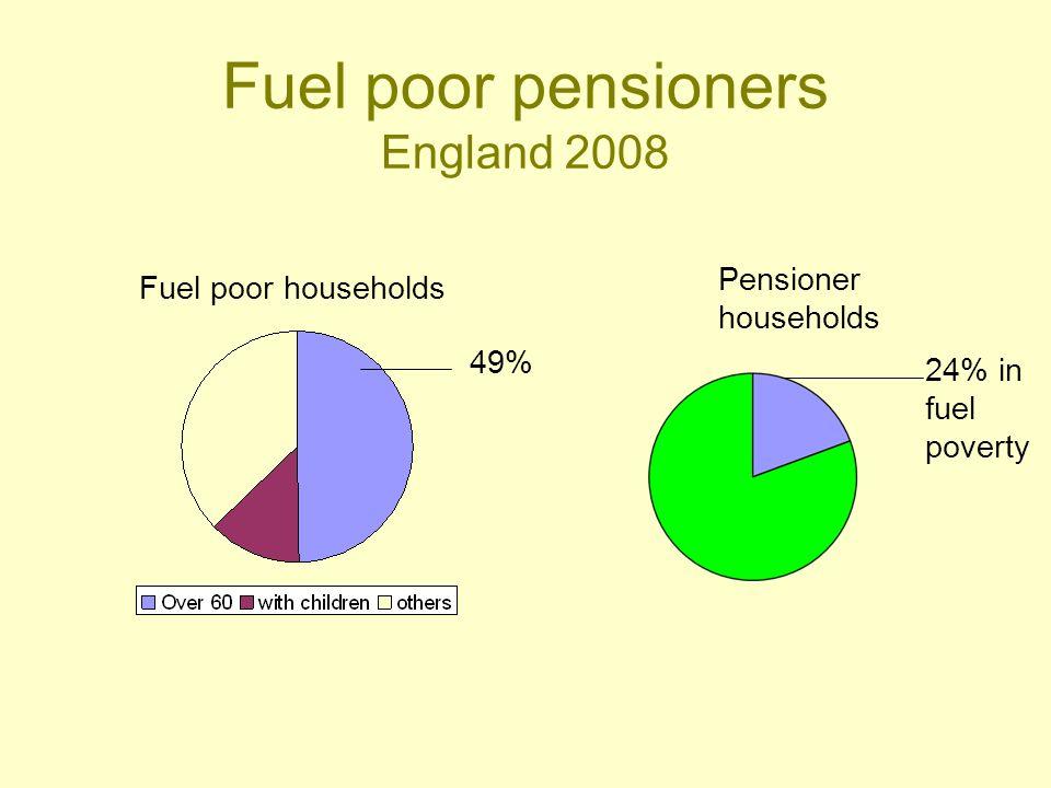 Fuel poor pensioners England 2008 Fuel poor households Pensioner households 24% in fuel poverty 49%
