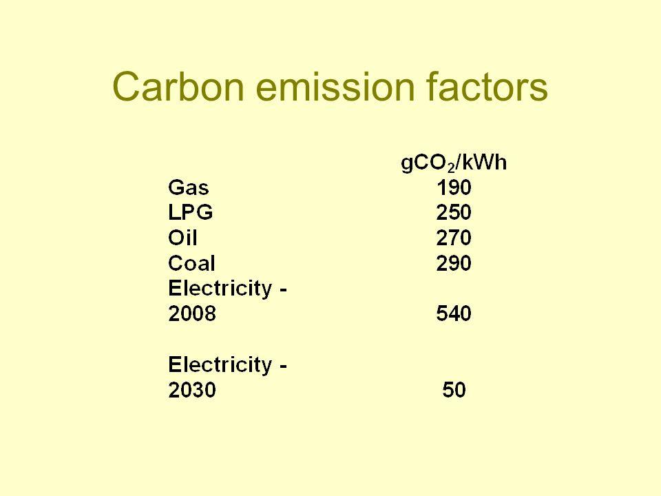 Carbon emission factors