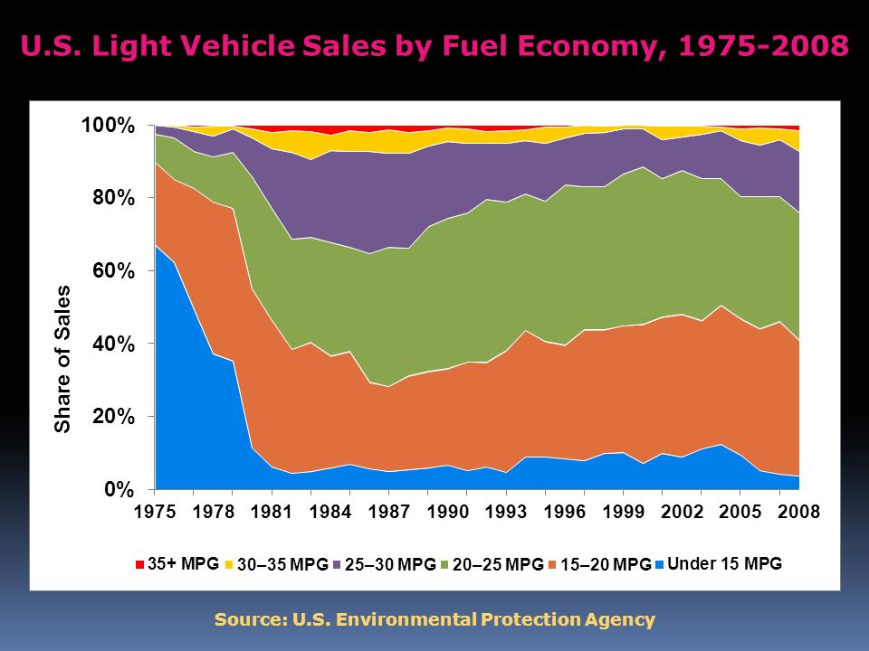 U.S. Light Vehicle Sales by Fuel Economy, 1975-2008 Source: U.S. Environmental Protection Agency