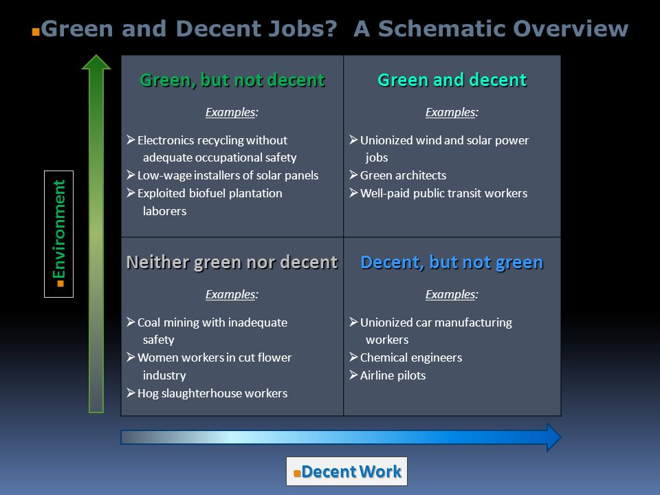 Green, but not decent Examples: Electronics recycling without adequate occupational safety Low-wage installers of solar panels Exploited biofuel plantation laborers Green and decent Examples: Unionized wind and solar power jobs Green architects Well-paid public transit workers Neither green nor decent Examples: Coal mining with inadequate safety Women workers in cut flower industry Hog slaughterhouse workers Decent, but not green Examples: Unionized car manufacturing workers Chemical engineers Airline pilots Decent Work Decent Work Environment Environment Green and Decent Jobs.