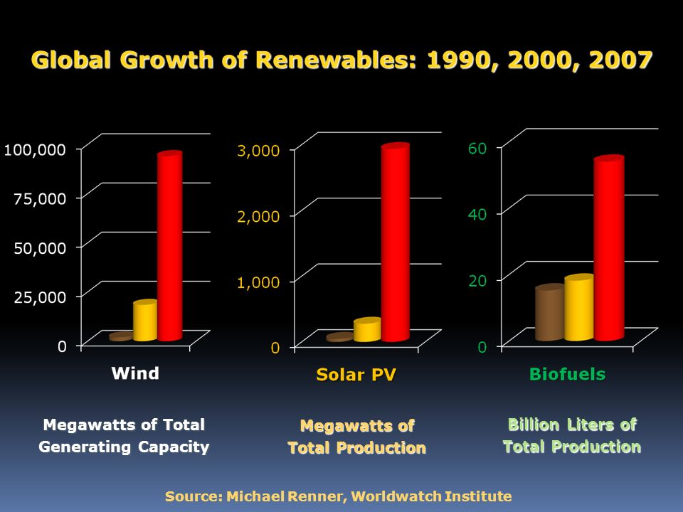 Renewable Energy Jobs Today GlobalSelected Countries Wind Power 300,000 Germany U.S.