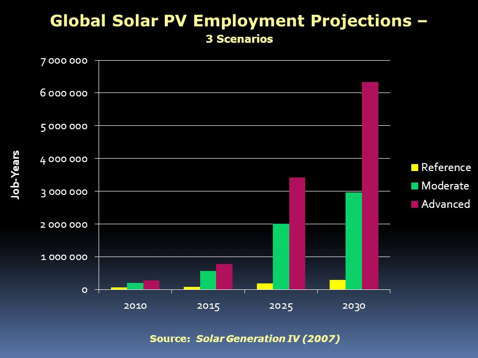Global Solar PV Employment Projections – 3 Scenarios Source: Solar Generation IV (2007)
