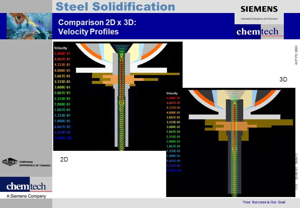 Your Success is Our Goal CST 20-08-03 Slide 17 © IT PS 2003 Steel Solidification Comparison 2D x 3D: Velocity Profiles 2D 3D