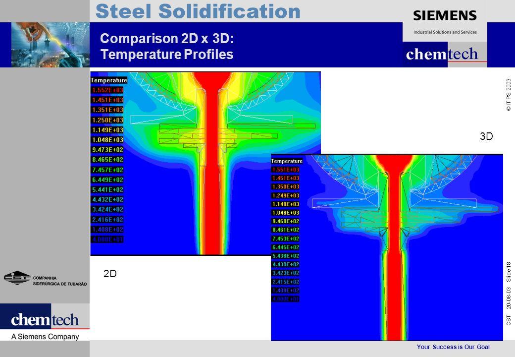 Your Success is Our Goal CST 20-08-03 Slide 18 © IT PS 2003 Steel Solidification Comparison 2D x 3D: Temperature Profiles 2D 3D