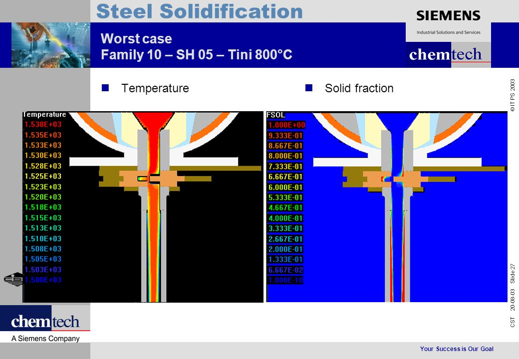 Your Success is Our Goal CST 20-08-03 Slide 27 © IT PS 2003 Steel Solidification Worst case Family 10 – SH 05 – Tini 800°C Temperature Solid fraction
