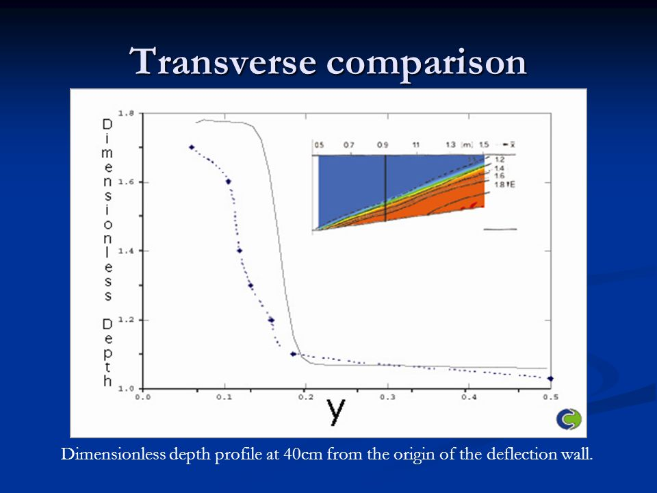 Transverse comparison Dimensionless depth profile at 40cm from the origin of the deflection wall.