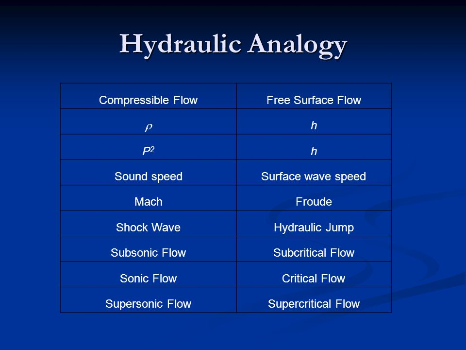 Hydraulic Analogy Compressible FlowFree Surface Flow h P2P2 h Sound speedSurface wave speed MachFroude Shock WaveHydraulic Jump Subsonic FlowSubcritical Flow Sonic FlowCritical Flow Supersonic FlowSupercritical Flow