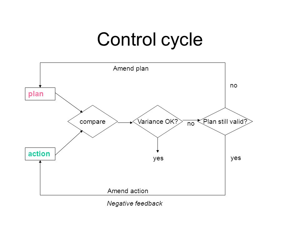 Control cycle plan action compareVariance OK. Plan still valid.