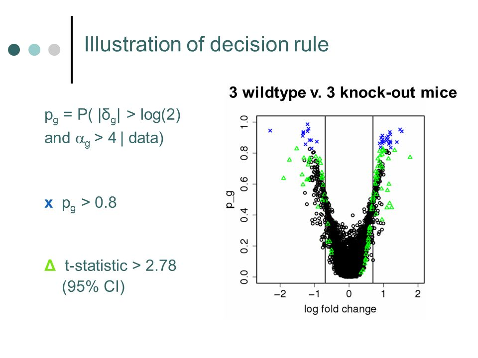 Illustration of decision rule p g = P( |δ g | > log(2) and g > 4 | data) x p g > 0.8 Δ t-statistic > 2.78 (95% CI) 3 wildtype v.