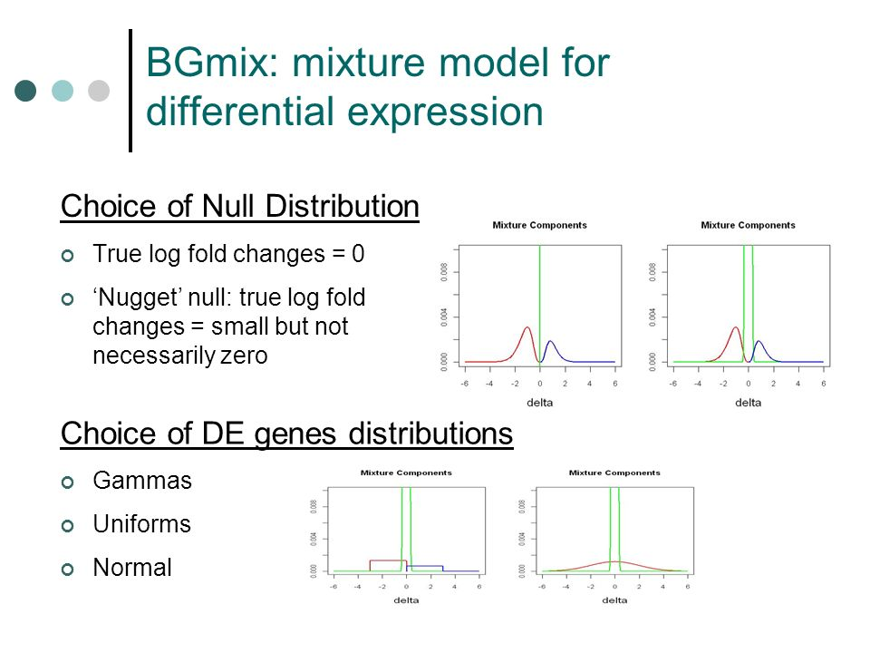 BGmix: mixture model for differential expression Choice of Null Distribution True log fold changes = 0 Nugget null: true log fold changes = small but not necessarily zero Choice of DE genes distributions Gammas Uniforms Normal