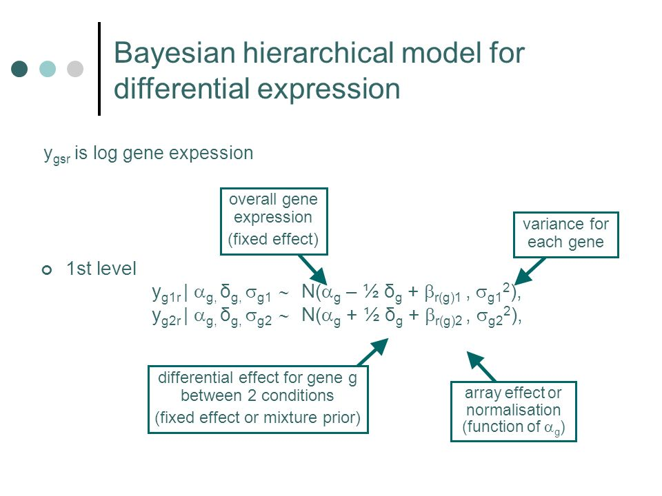 1st level y g1r | g, δ g, g1 N( g – ½ δ g + r(g)1, g1 2 ), y g2r | g, δ g, g2 N( g + ½ δ g + r(g)2, g2 2 ), Bayesian hierarchical model for differential expression array effect or normalisation (function of g ) differential effect for gene g between 2 conditions (fixed effect or mixture prior) overall gene expression (fixed effect) variance for each gene y gsr is log gene expession