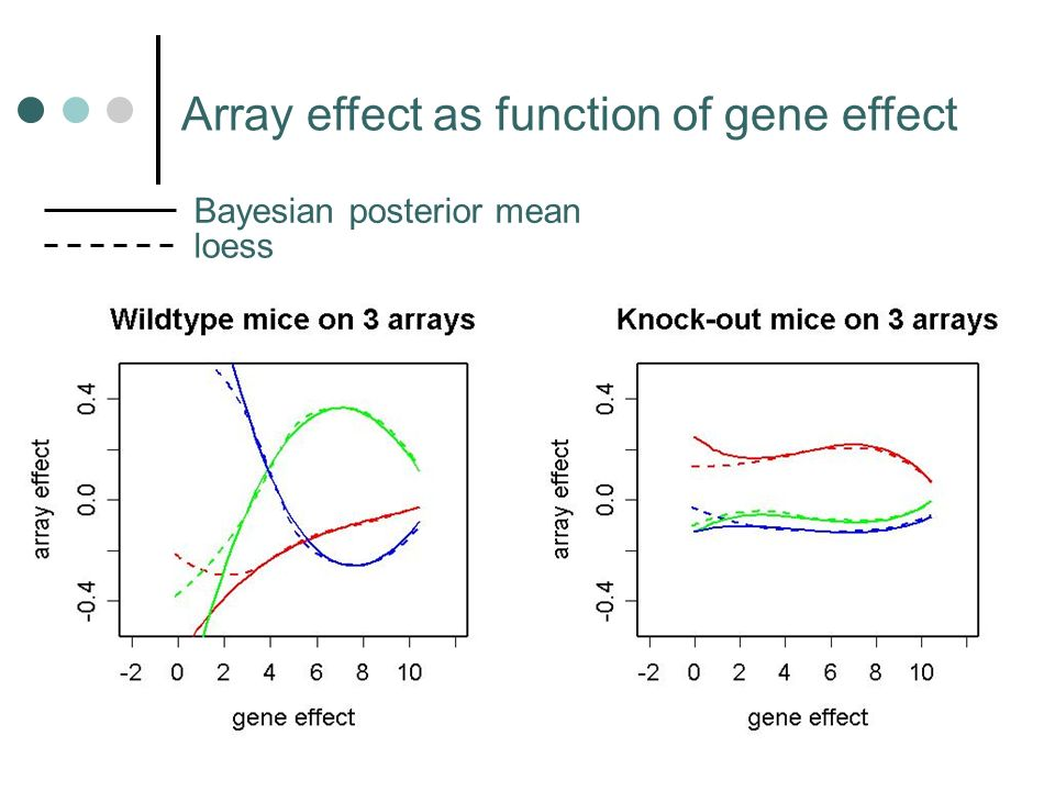 GO annotations of genes associated with the insulin-resistance gene Cd36 Use Fishers test to compare GO annotations of genes most and least differentially expressed (one test for each GO term) None significant with simple multiple testing adjustment, but there are many dependencies Inflammatory response recently found to be important in insulin resistance