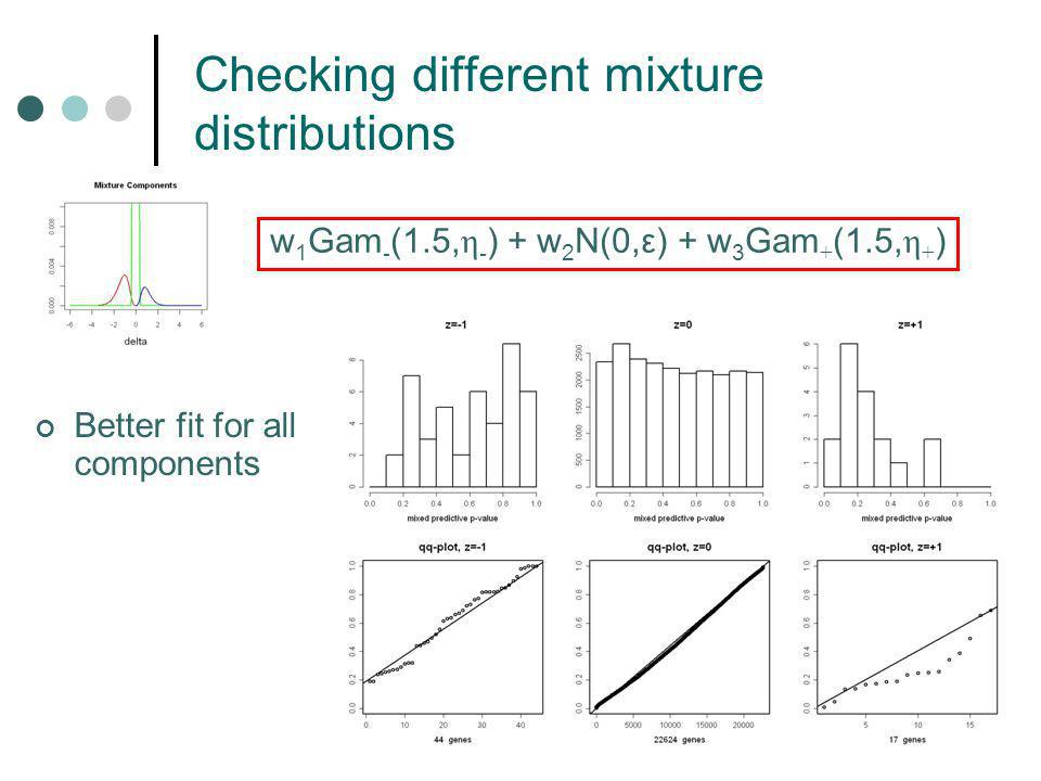 Checking different mixture distributions w 1 Gam - (1.5, η - ) + w 2 N(0,ε) + w 3 Gam + (1.5, η + ) Better fit for all components