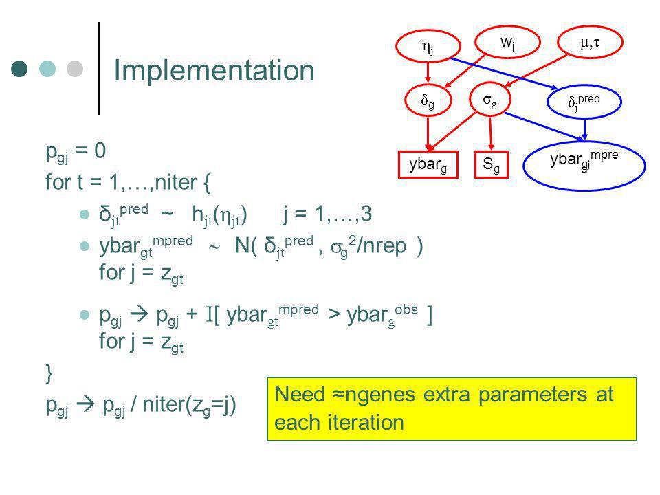 Implementation g j pred wjwj ybar g SgSg ybar g j mpre d σgσg μ,τμ,τ ηjηj p gj = 0 for t = 1,…,niter { δ jt pred ~ h jt ( η jt ) j = 1,…,3 ybar gt mpred N( δ jt pred, g 2 /nrep ) for j = z gt p gj p gj + I [ ybar gt mpred > ybar g obs ] for j = z gt } p gj p gj / niter(z g =j) Need ngenes extra parameters at each iteration