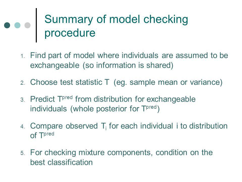 Summary of model checking procedure 1.
