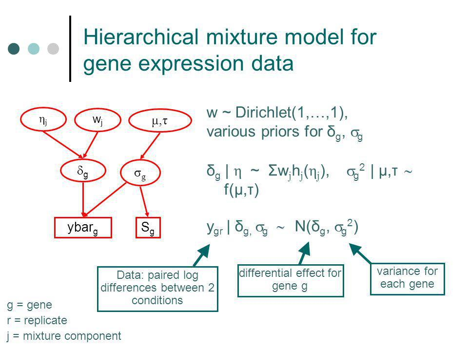 Mixture model for gene expression data Many mixture models have been proposed for gene expression data Set-up is similar to variable selection prior: point mass + alternative distribution Particular choices for alternative: Normal (Lönnstedt and Speed) Uniform (Parmigiani et al) many others …