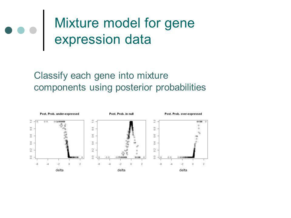 Mixture model for gene expression data Classify each gene into mixture components using posterior probabilities