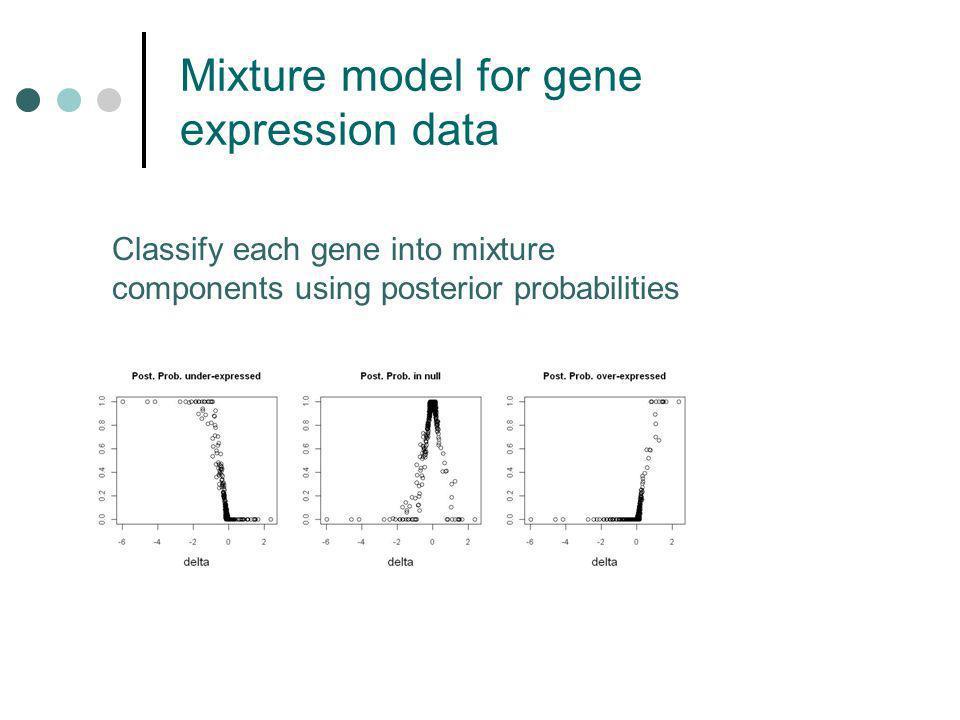 g j pred wjwj ybar g SgSg ybar g j mpre d σgσg μ,τμ,τ ηjηj Predictive checks for mixture model Bayesian p-value for gene g and mix.