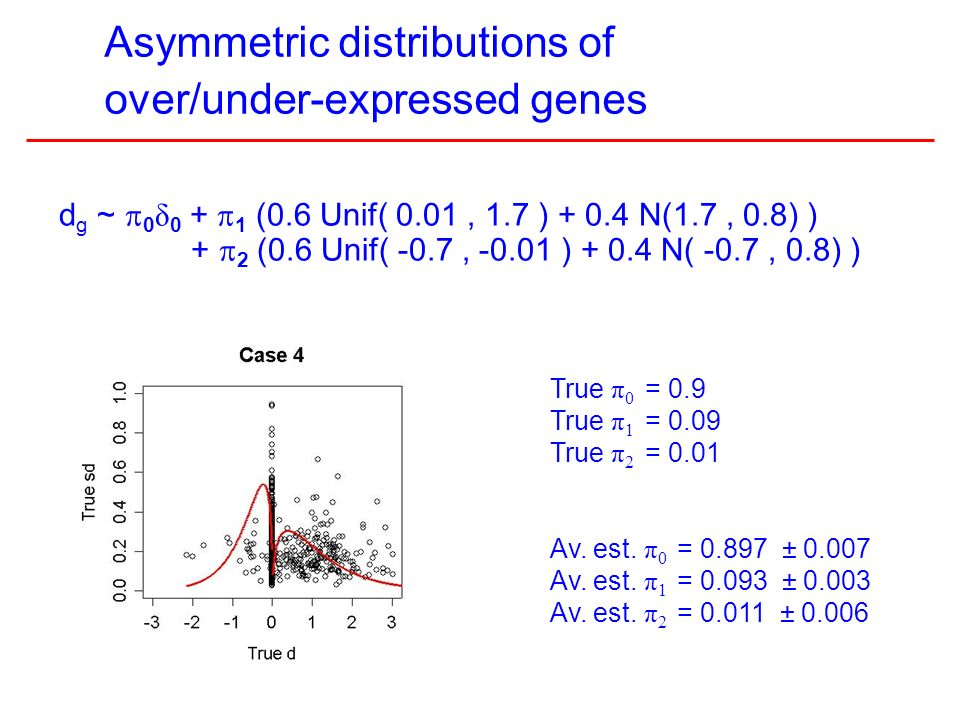 10 Asymmetric distributions of over/under-expressed genes True π 0 = 0.9 True π 1 = 0.09 True π 2 = 0.01 Av.