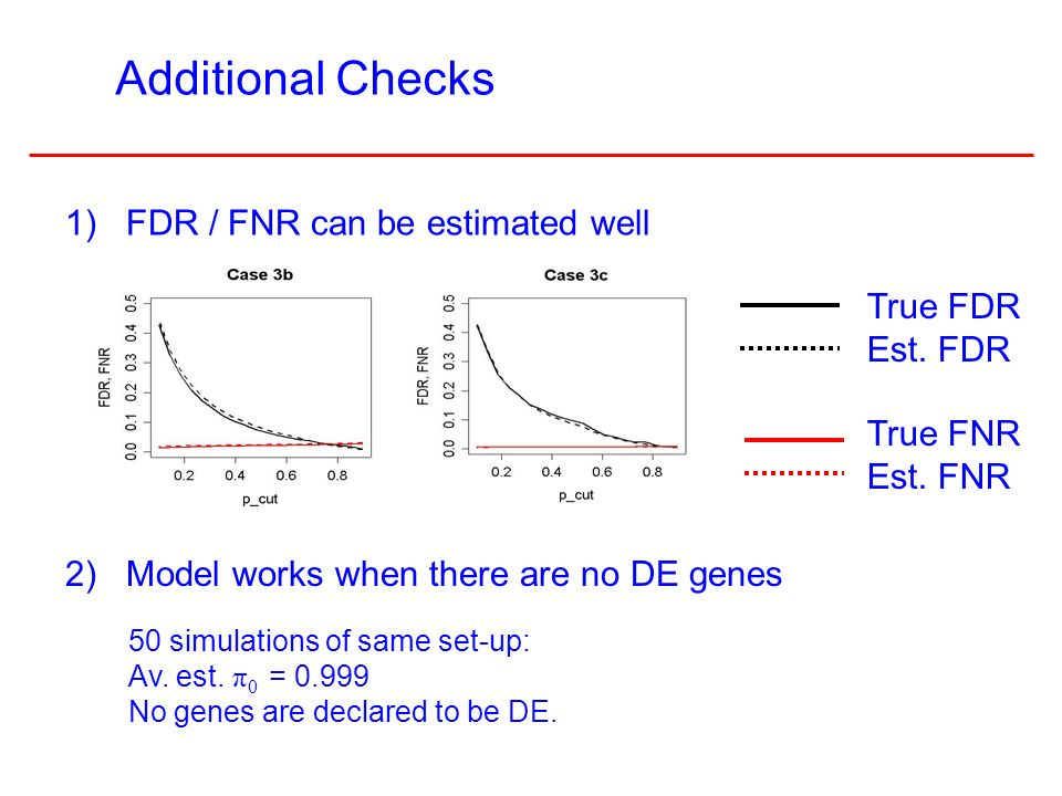 11 1) FDR / FNR can be estimated well Additional Checks 50 simulations of same set-up: Av.