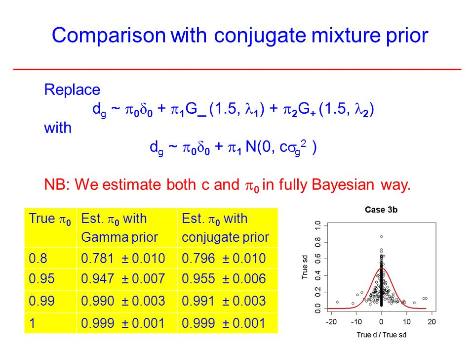 12 Comparison with conjugate mixture prior Replace d g ~ 0 δ 0 + 1 G_ (1.5, 1 ) + 2 G + (1.5, 2 ) with d g ~ 0 δ 0 + 1 N(0, c g 2 ) NB: We estimate both c and 0 in fully Bayesian way.