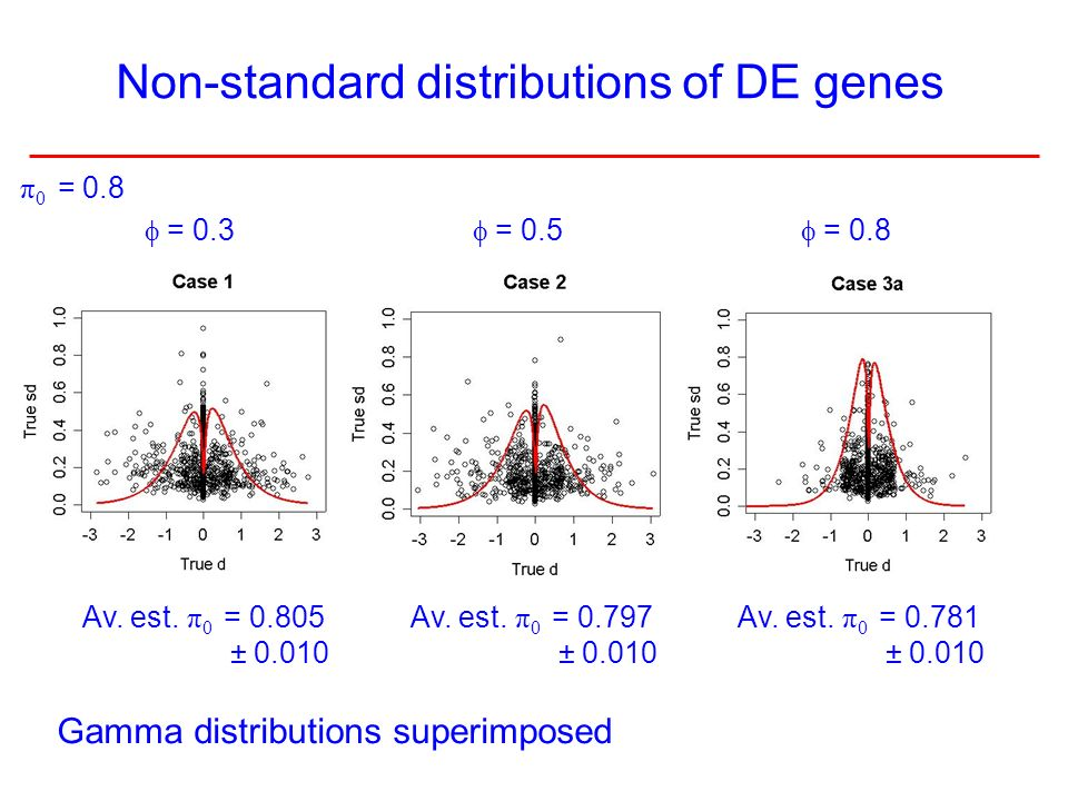 8 Gamma distributions superimposed Non-standard distributions of DE genes Av. est. π 0 = 0.805 ± 0.010 Av. est. π 0 = 0.797 ± 0.010 Av. est. π 0 = 0.7