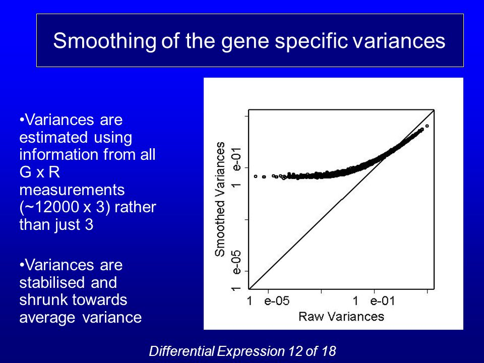 Variances are estimated using information from all G x R measurements (~12000 x 3) rather than just 3 Variances are stabilised and shrunk towards average variance Smoothing of the gene specific variances Differential Expression 12 of 18