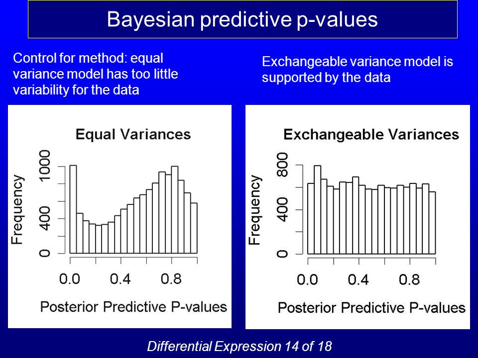 Bayesian predictive p-values Exchangeable variance model is supported by the data Control for method: equal variance model has too little variability for the data Differential Expression 14 of 18