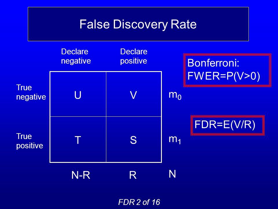False Discovery Rate FDR 2 of 16 FDR=E(V/R) Declare negative Declare positive True negative True positive ST VU N-RR m0m0 m1m1 N Bonferroni: FWER=P(V>0)