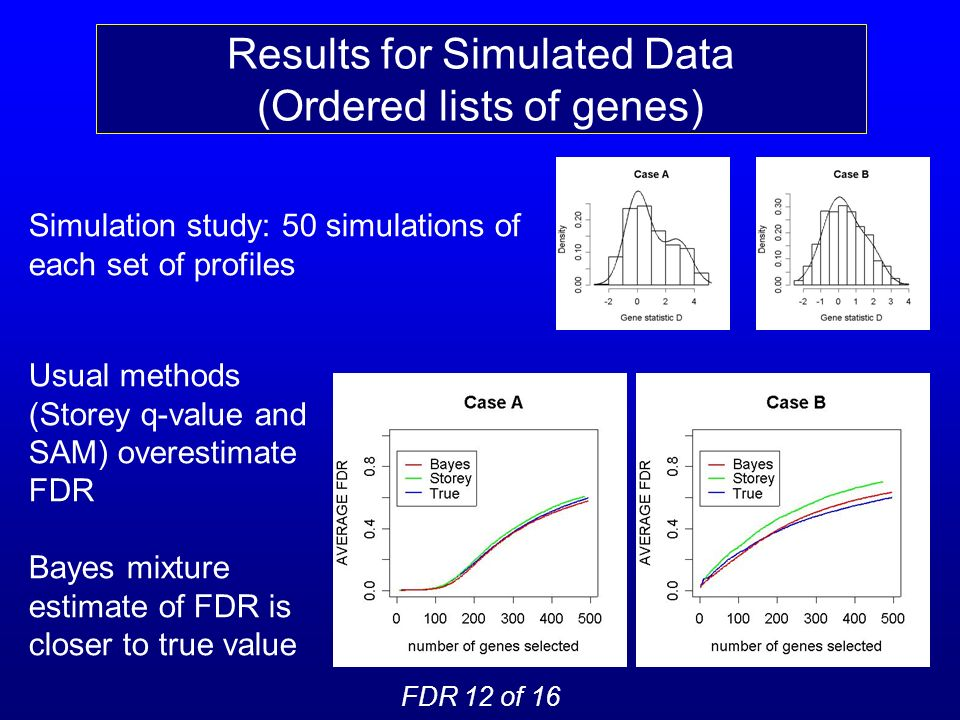 Results for Simulated Data (Ordered lists of genes) Simulation study: 50 simulations of each set of profiles FDR 12 of 16 Usual methods (Storey q-value and SAM) overestimate FDR Bayes mixture estimate of FDR is closer to true value