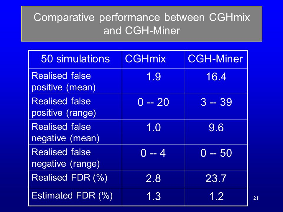 21 Comparative performance between CGHmix and CGH-Miner 50 simulationsCGHmixCGH-Miner Realised false positive (mean) 1.916.4 Realised false positive (range) 0 -- 203 -- 39 Realised false negative (mean) 1.09.6 Realised false negative (range) 0 -- 40 -- 50 Realised FDR (%) 2.823.7 Estimated FDR (%) 1.31.2