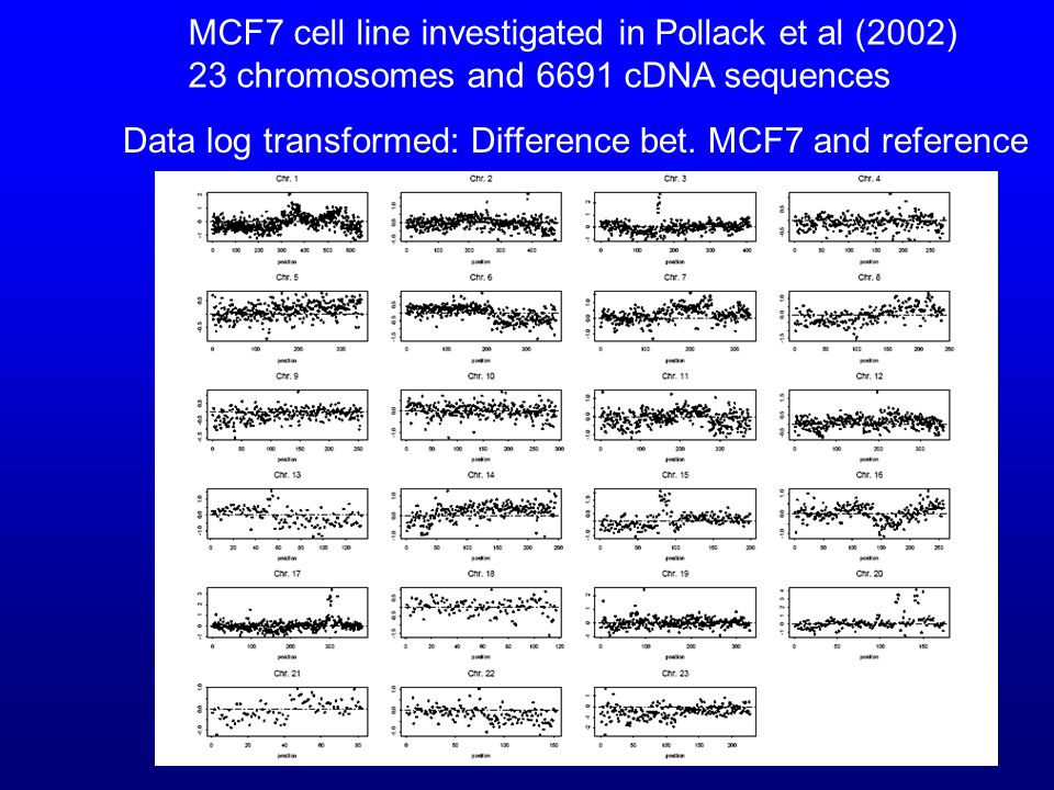 6 MCF7 cell line investigated in Pollack et al (2002) 23 chromosomes and 6691 cDNA sequences Data log transformed: Difference bet.