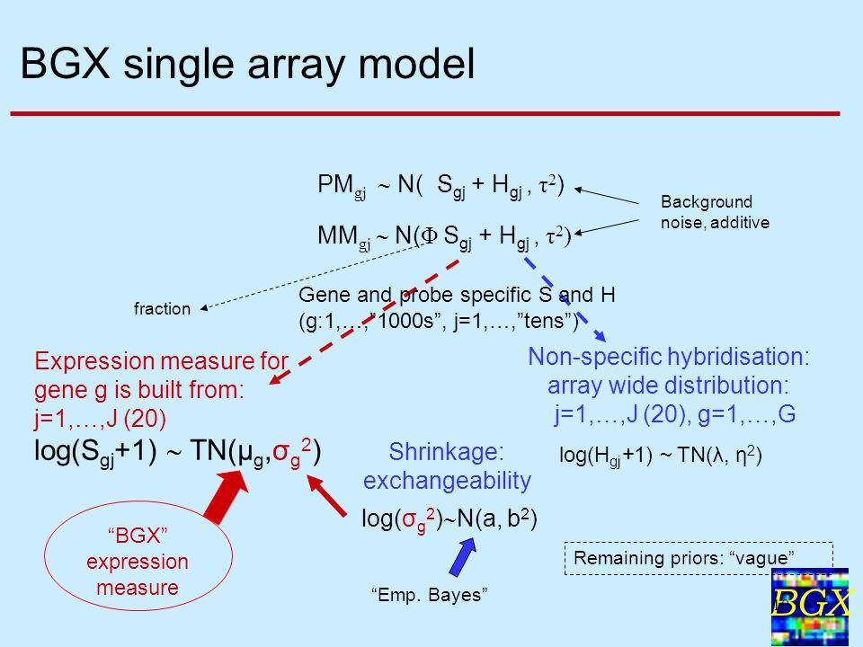 BGX 10 BGX single array model Remaining priors: vague fraction log(H gj +1) TN(λ, η 2 ) Non-specific hybridisation: array wide distribution: j=1,…,J (20), g=1,…,G Shrinkage: exchangeability log(σ g 2 ) N(a, b 2 ) Emp.