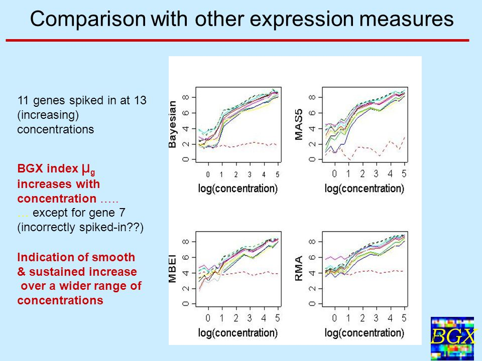 BGX 13 Comparison with other expression measures 11 genes spiked in at 13 (increasing) concentrations BGX index μ g increases with concentration …..