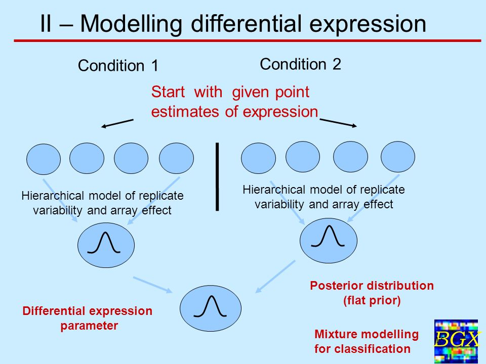 BGX 15 II – Modelling differential expression Differential expression parameter Condition 1 Condition 2 Posterior distribution (flat prior) Mixture modelling for classification Hierarchical model of replicate variability and array effect Hierarchical model of replicate variability and array effect Start with given point estimates of expression