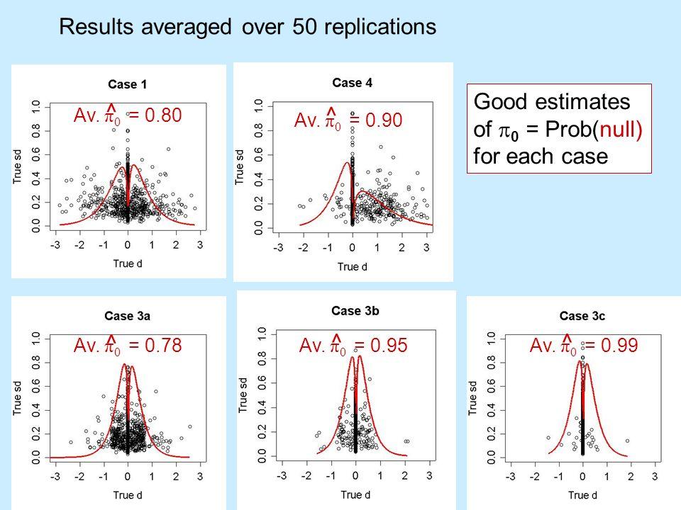 BGX 33 Results averaged over 50 replications Av. π 0 = 0.99 Av. π 0 = 0.80 Av. π 0 = 0.90 Av. π 0 = 0.78Av. π 0 = 0.95 ^ ^ ^ ^ ^ Good estimates of 0 =