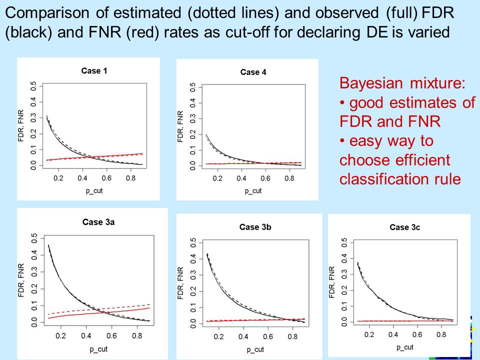 BGX 34 Comparison of estimated (dotted lines) and observed (full) FDR (black) and FNR (red) rates as cut-off for declaring DE is varied Bayesian mixture: good estimates of FDR and FNR easy way to choose efficient classification rule