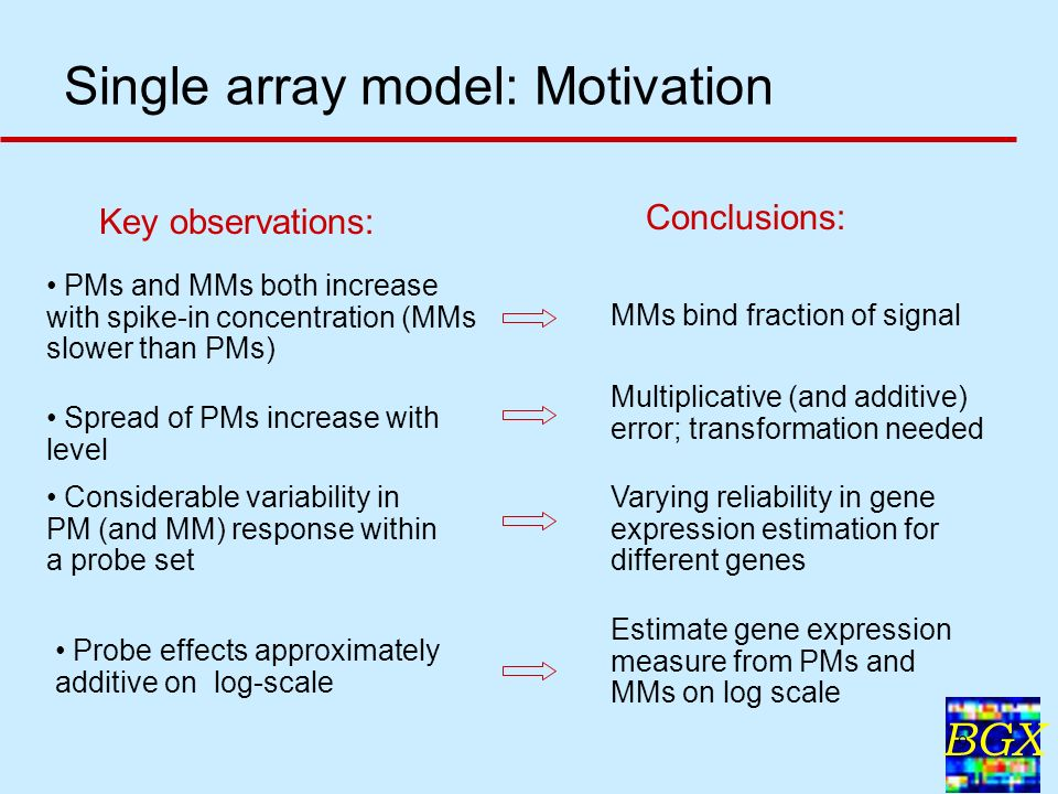 BGX 9 Single array model: Motivation Key observations: Conclusions: PMs and MMs both increase with spike-in concentration (MMs slower than PMs) MMs bi