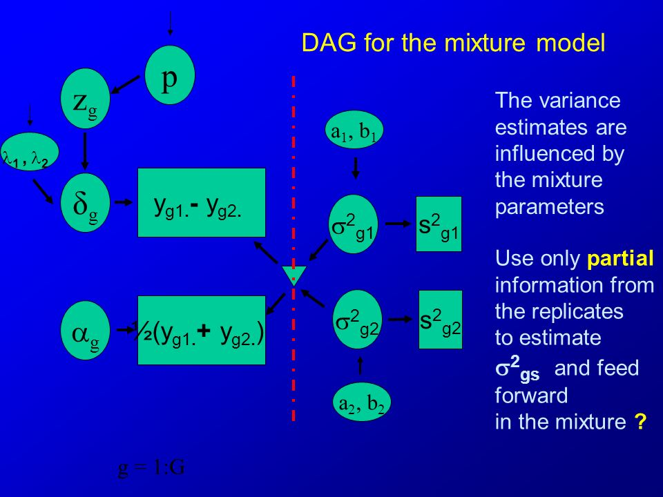 g = 1:G DAG for the mixture model a 1, b 1 ½(y g1.