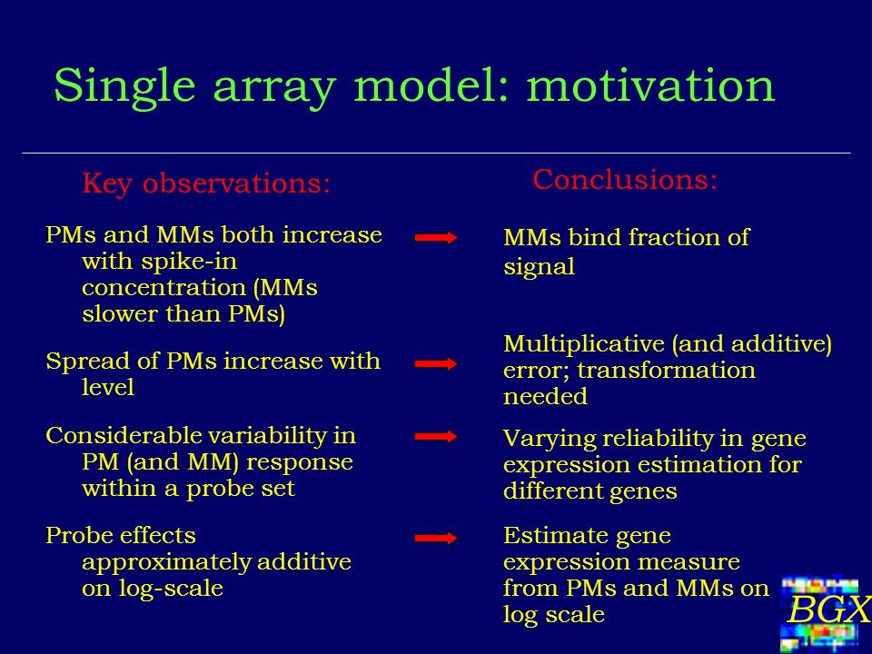 BGX Single array model: motivation PMs and MMs both increase with spike-in concentration (MMs slower than PMs) MMs bind fraction of signal Spread of PMs increase with level Multiplicative (and additive) error; transformation needed Considerable variability in PM (and MM) response within a probe set Varying reliability in gene expression estimation for different genes Probe effects approximately additive on log-scale Estimate gene expression measure from PMs and MMs on log scale Key observations: Conclusions: