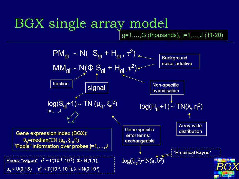 BGX BGX single array model g=1, …,G (thousands), j=1, …,J (11-20) Gene expression index (BGX): g =median (TN (μ g, ξ g 2 )) Pools information over probes j=1,…,J log(H gj +1) TN(λ, η 2 ) Array-wide distribution PM gj N( S gj + H gj, τ 2 ) MM gj N(Φ S gj + H gj, τ 2 ) Background noise, additive signal Non-specific hybridisation fraction j=1,…,J Priors: vague 2 ~ (10 -3, 10 -3 ) ~ B(1,1), g ~ U(0,15) 2 ~ (10 -3, 10 -3 ), ~ N(0,10 3 ) Gene specific error terms: exchangeable log(ξ g 2 ) N(a, b 2 ) log(S gj +1) TN (μ g, ξ g 2 ) Empirical Bayes