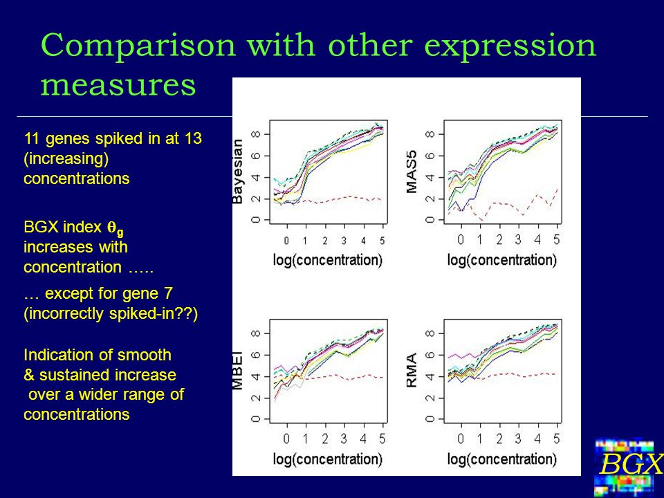BGX Comparison with other expression measures 11 genes spiked in at 13 (increasing) concentrations BGX index g increases with concentration …..