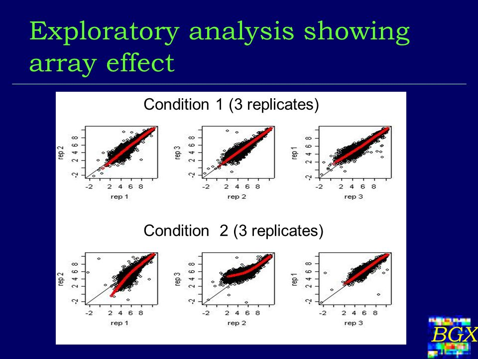 BGX Exploratory analysis showing array effect Condition 1 (3 replicates) Condition 2 (3 replicates)