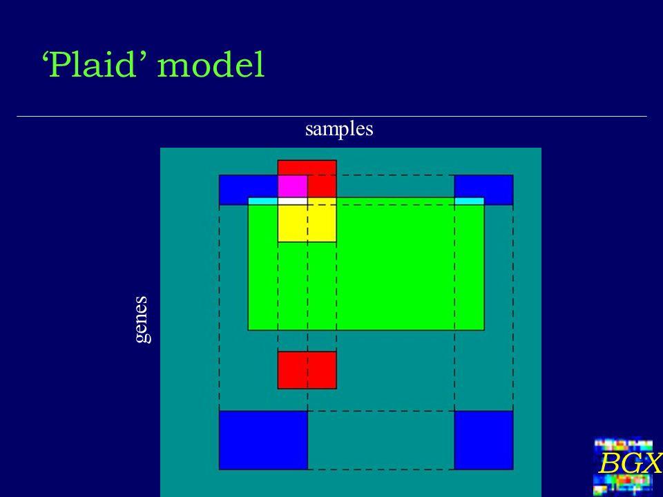 BGX Plaid model genes samples