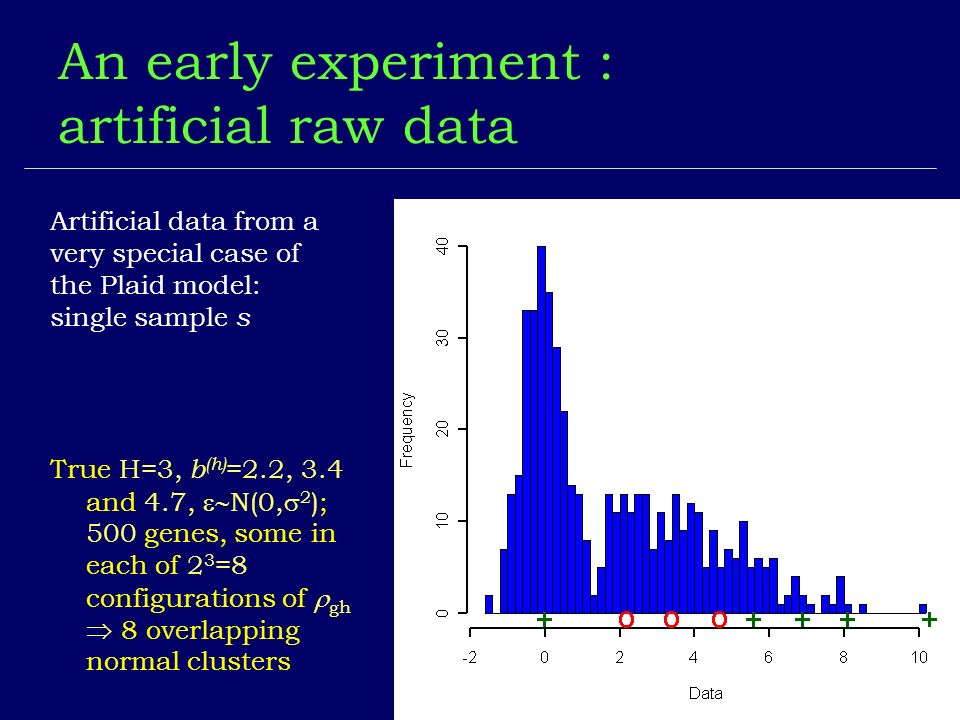 BGX An early experiment : artificial raw data Artificial data from a very special case of the Plaid model: single sample s True H=3, b (h) =2.2, 3.4 a